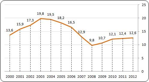 http://www.rynekpracy.pl/zdjecie.php?url=pliki/wykresy_baza/1384.&s=700&w=1700